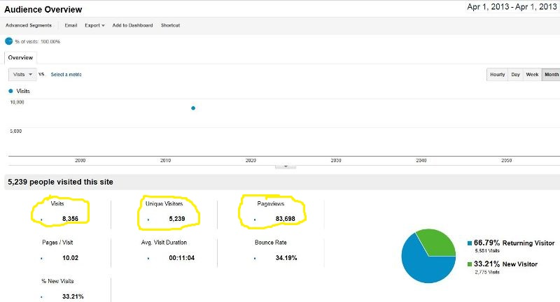 Google Analytics for Feb 7, 2013